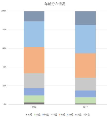 从2017新浪微整形年度大数据来看待未来的整形行业