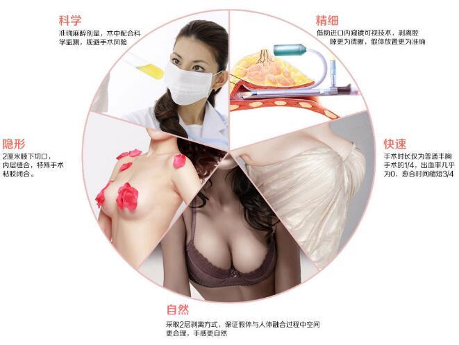 15分钟6步唯美丰胸,缔造一个有生命的乳房