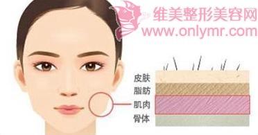生理期能打瘦脸针吗
