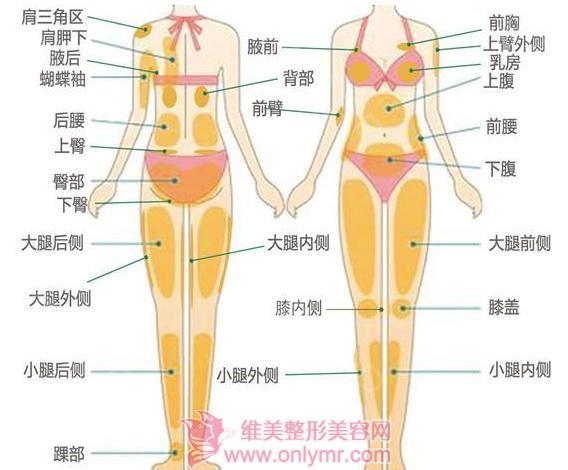 背部吸脂后会影响皮肤敏感度吗