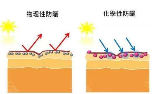 超皮秒激光祛斑效果能维持多久呢