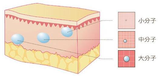 科普冬季注射水光针作用以及功效