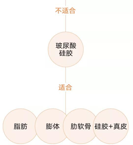 隆鼻材料的选择(方案篇)